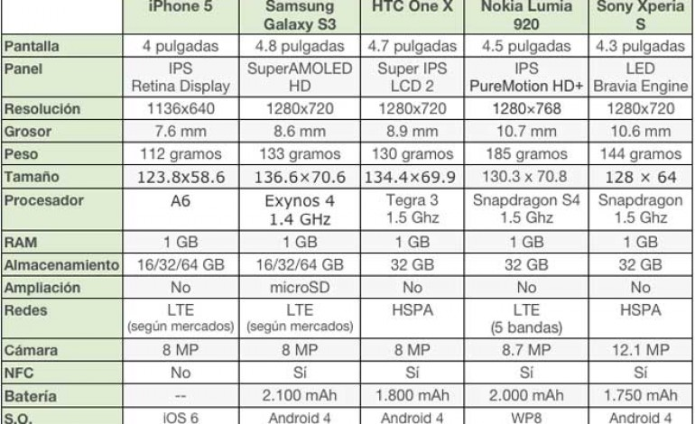 iPhone 5 vs Galaxy S3, vs HTC One X, vs Nokia Lumia 920, vs, Sony Xperia S